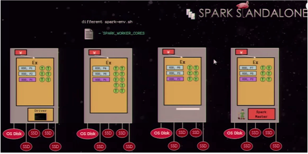 spark-standalone-mode