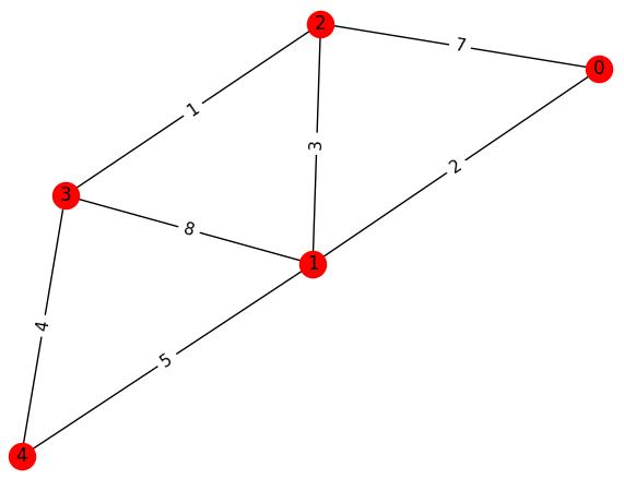 Visualization-of-popular-algorithms-in-Python/Kruskal's at