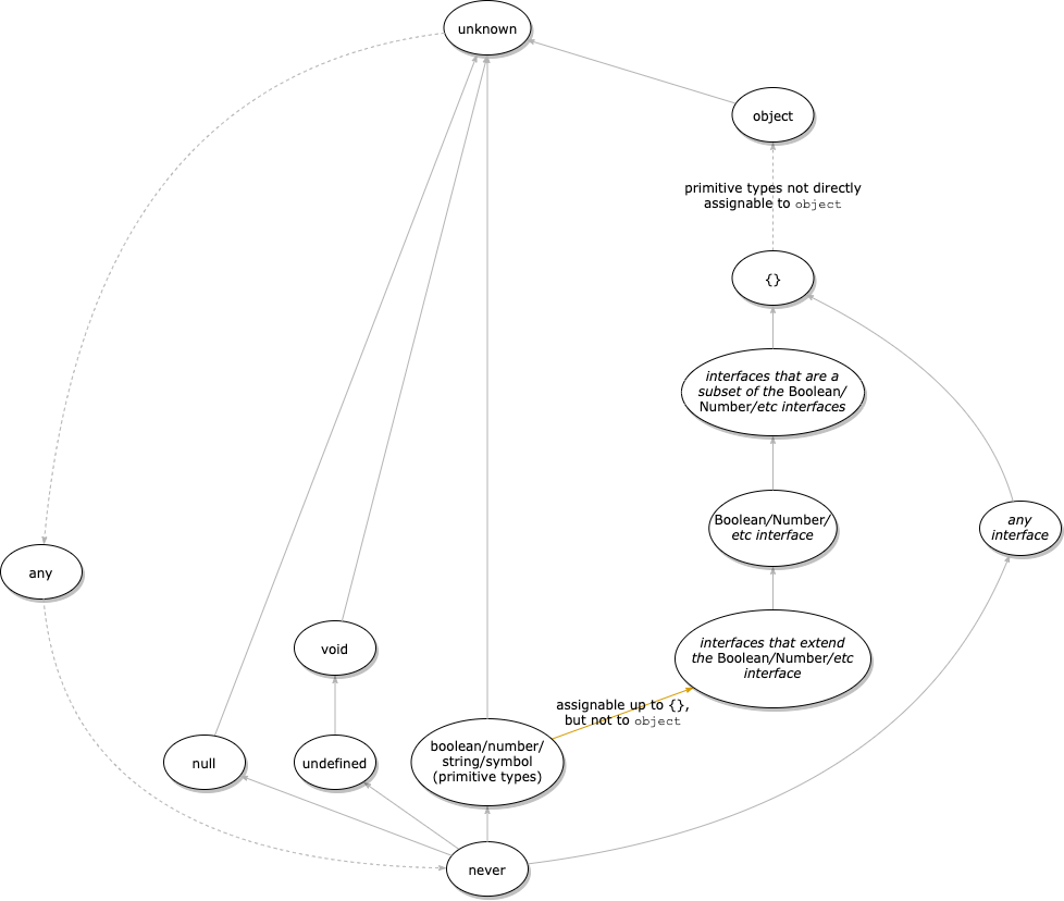 Hasse diagram of every possible TypeScript type