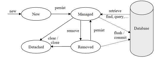 alt Persistent Objects Lifecycle Image