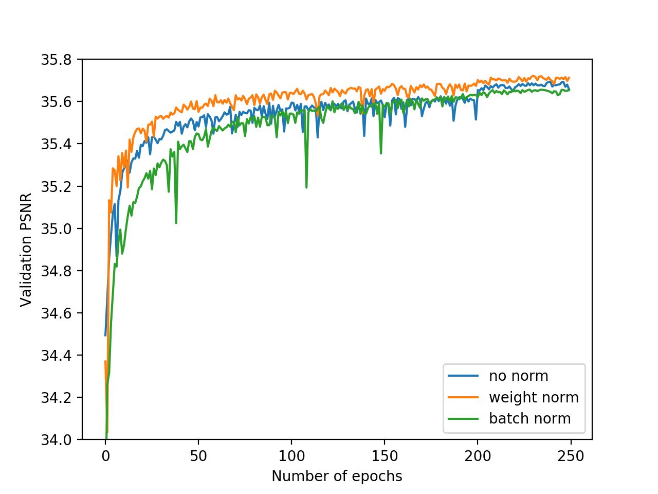 这可能是目前最好的图像超分辨率算法,刚刚开源了