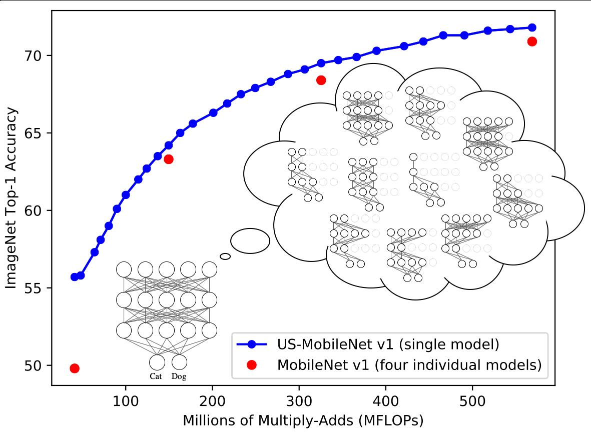 GitHub - JiahuiYu/slimmable_networks: Slimmable Networks