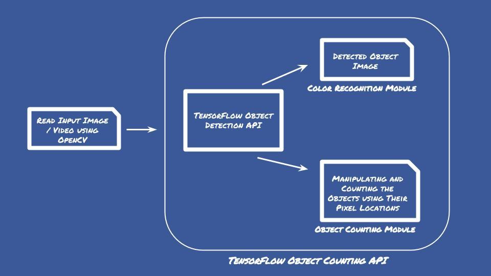 GitHub - ahmetozlu/tensorflow_object_counting_api: 🚀 The