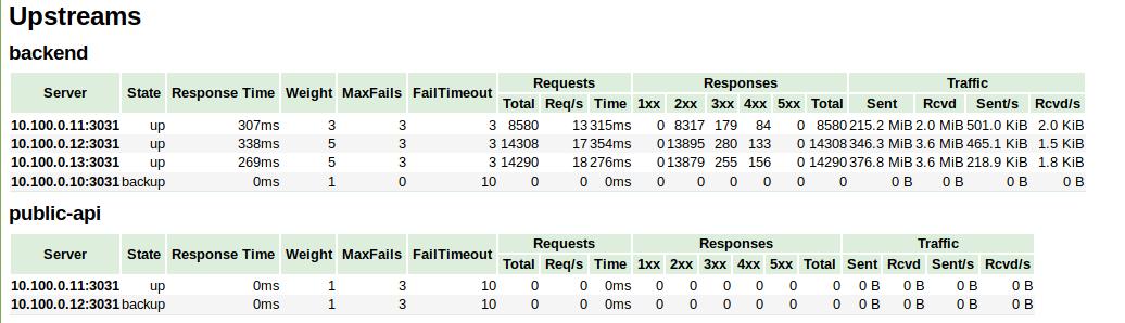nginx-module-vts - Bountysource