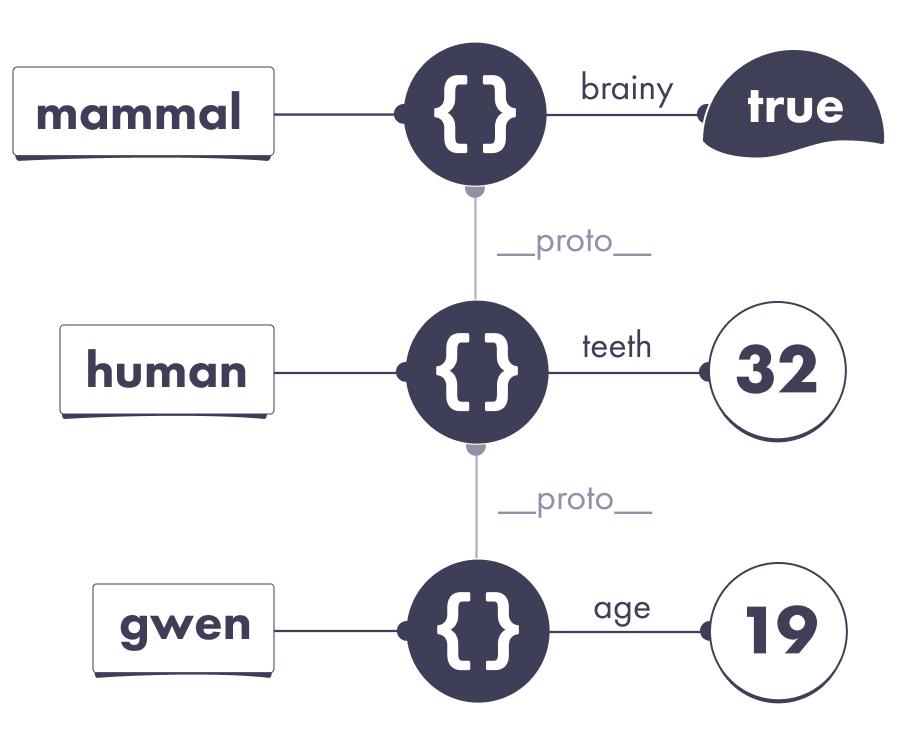 protochain