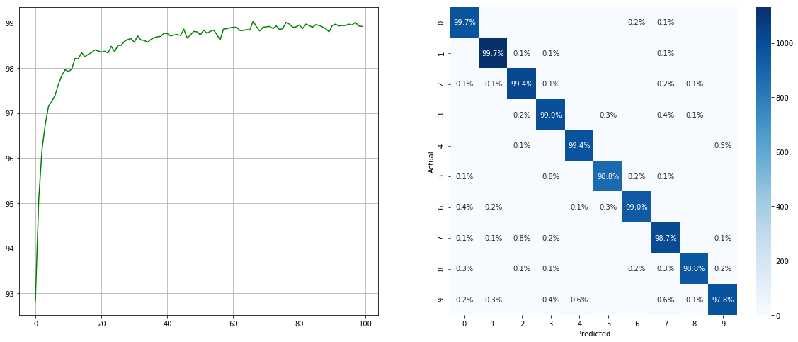A (PyTorch) imbalanced dataset sampler for oversampling low