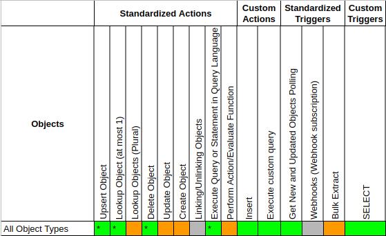 JDBC Component Completeness Matrix