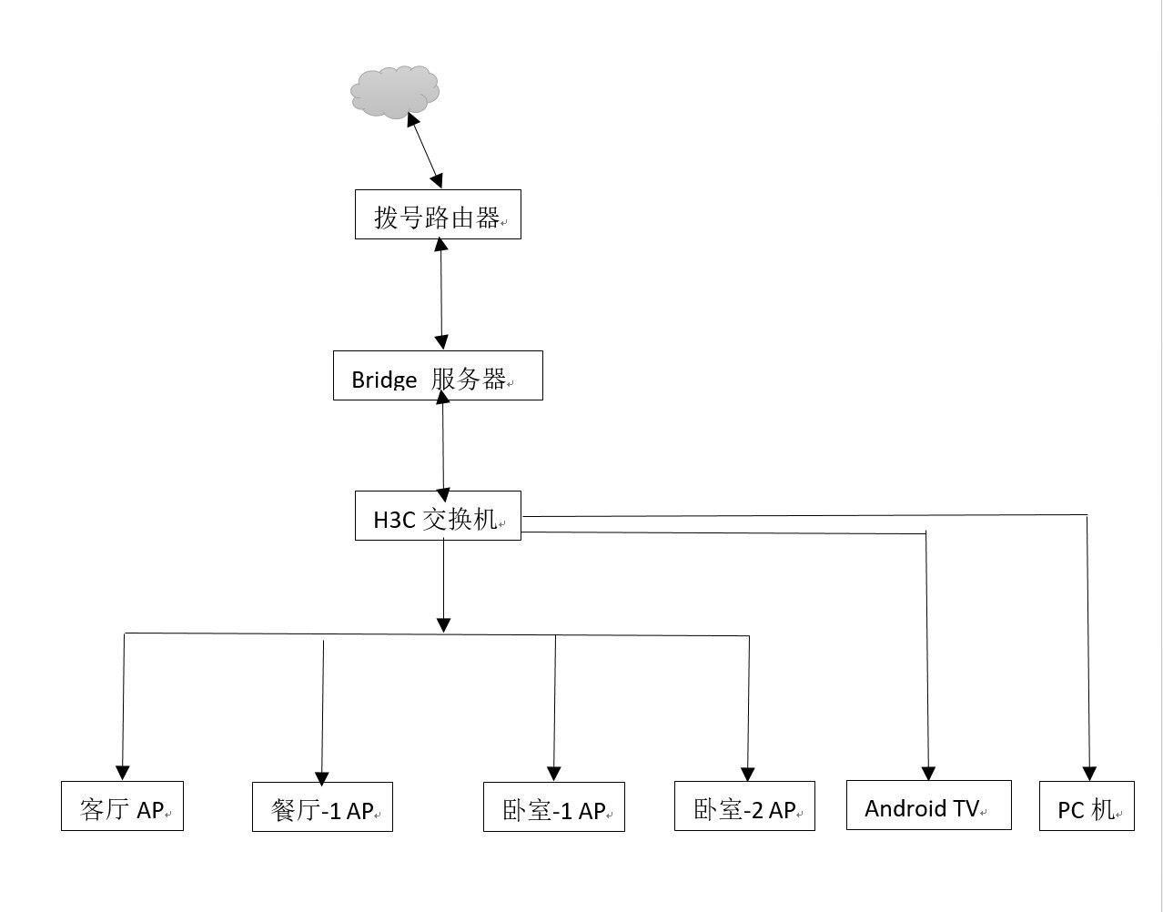 桥接模式 - 网络拓扑
