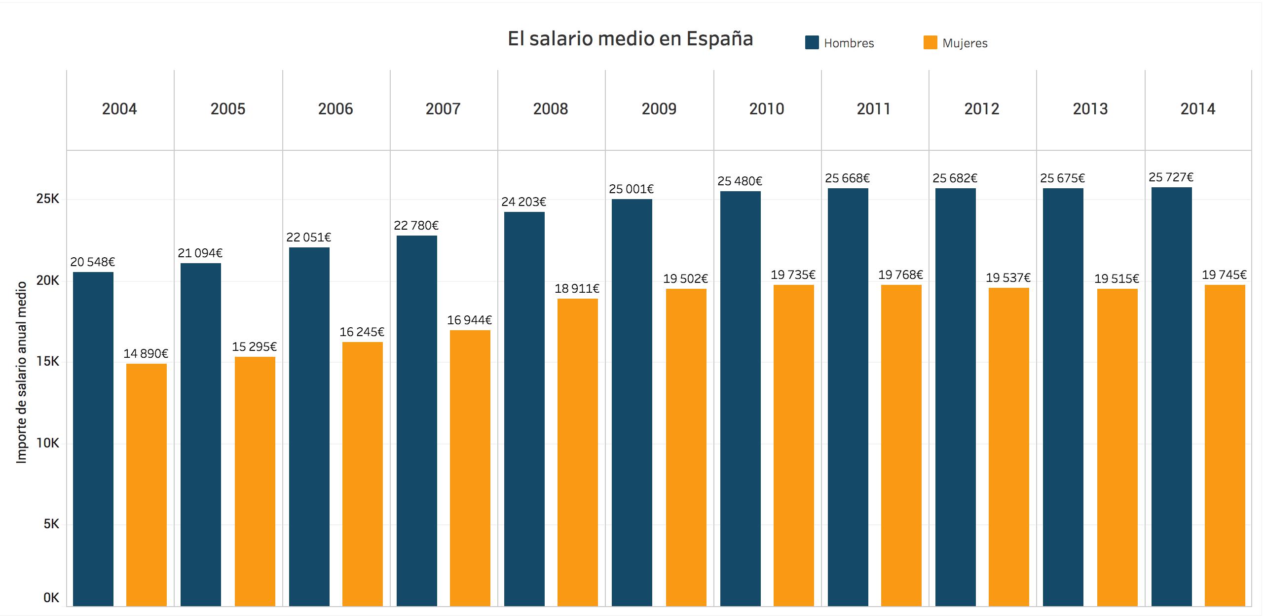 salario modal anual