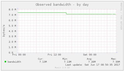 alt tor_bandwidth