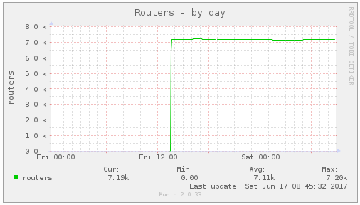 alt tor_routers