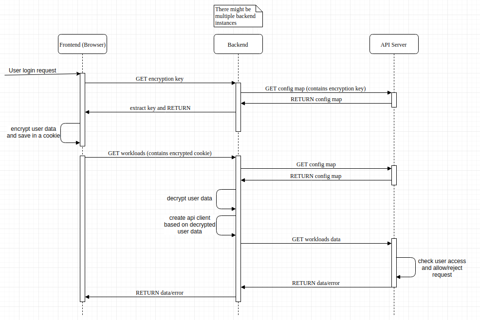 Dashboard log in mechanism · Issue #2093 · kubernetes