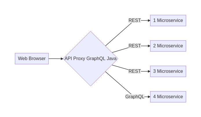 Question: Building GraphQL microservices and querying it
