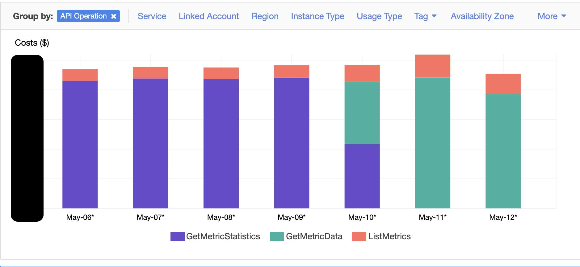Reduce cost of api operations by using GetMetricData API
