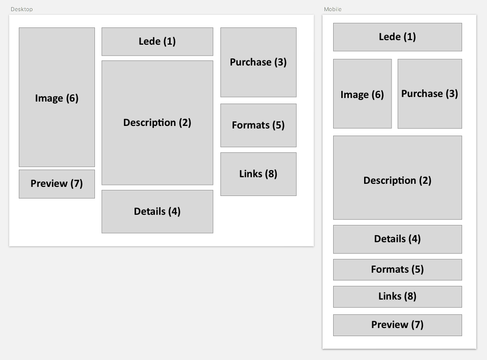 Grid Column as Flex Container · Issue #113 · rachelandrew/cssgrid