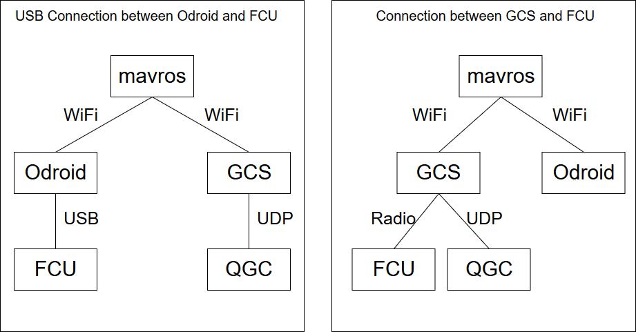 Interfacing FCU and QGC with mavros · uenota