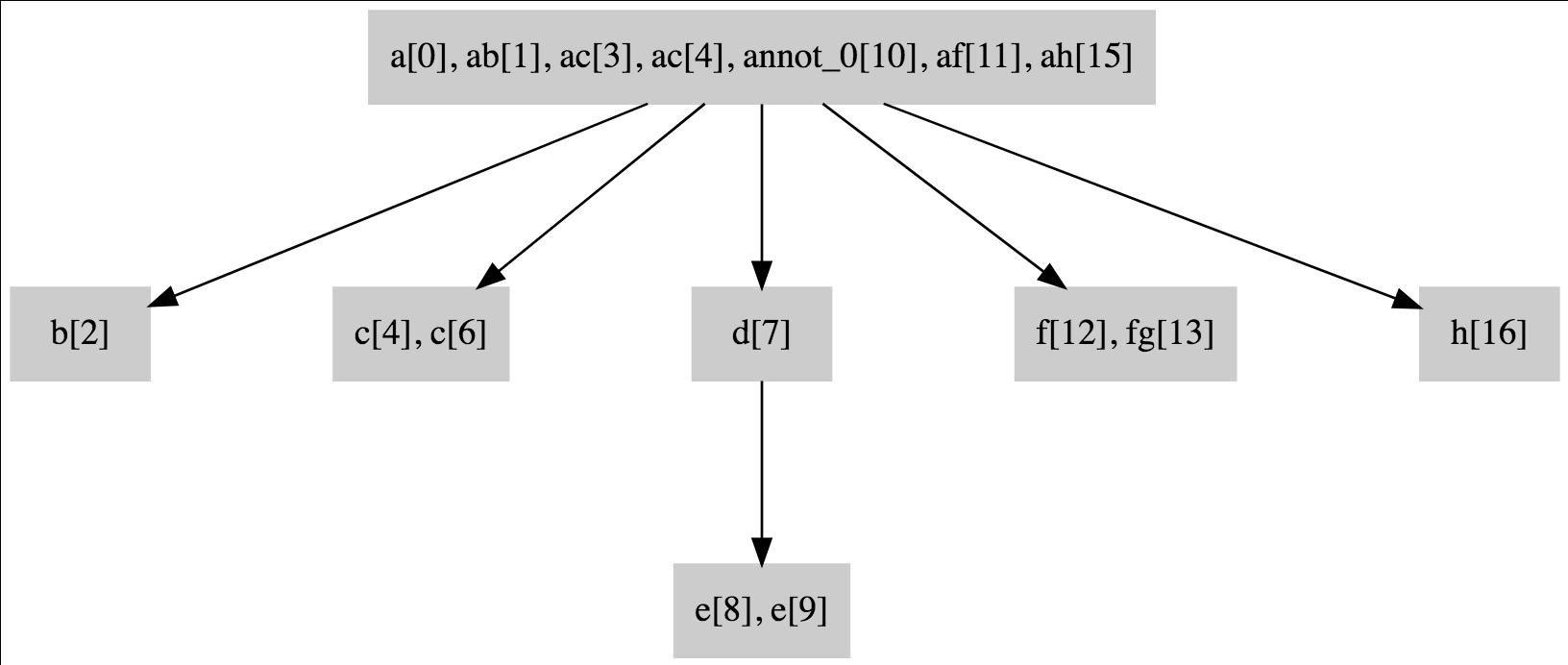 condense_01_process_dag