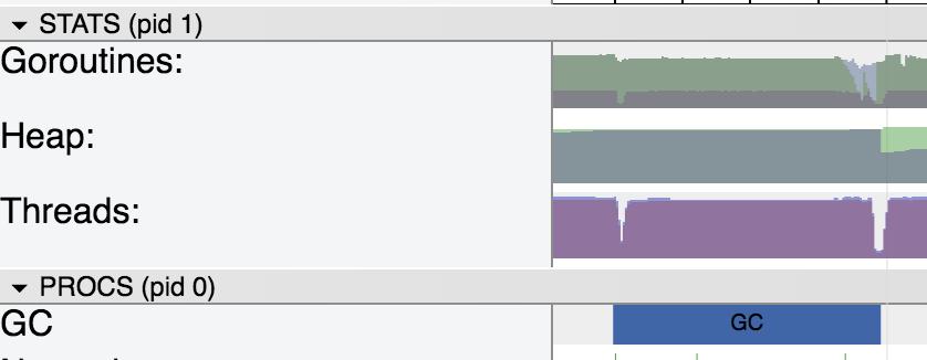 cmd/trace: surprising Threads