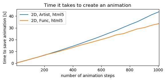 Matplotlib animation Artistanimation from Axes3D is very