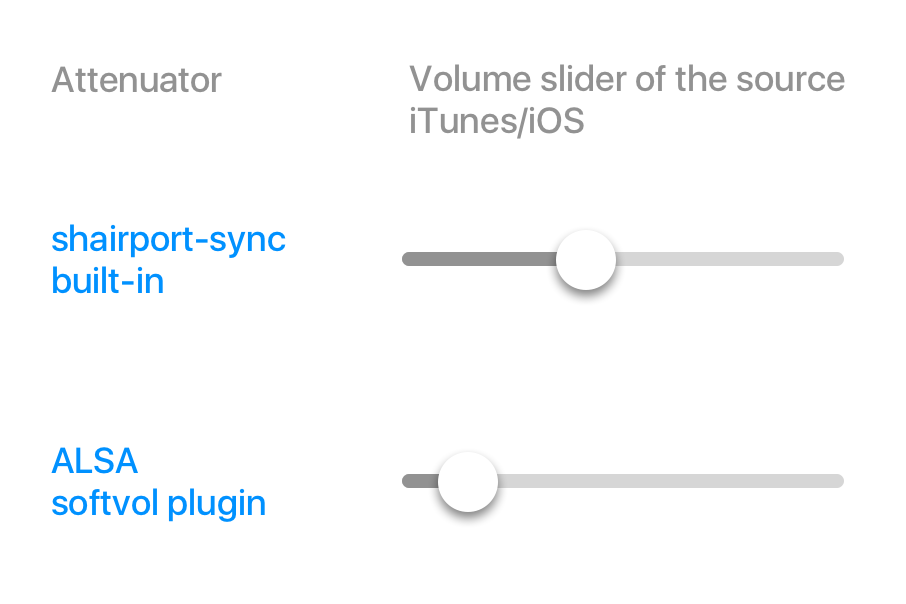 Differences between shairport-sync's built-in SW volume and