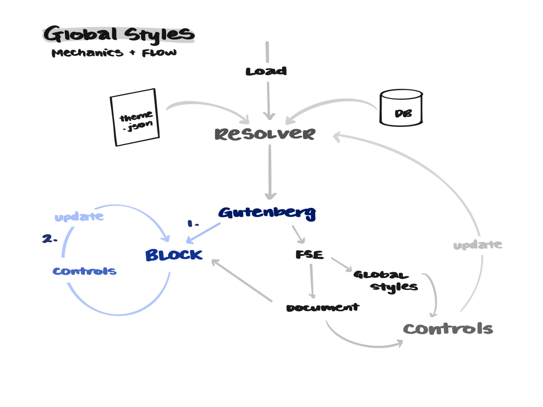 gs-block