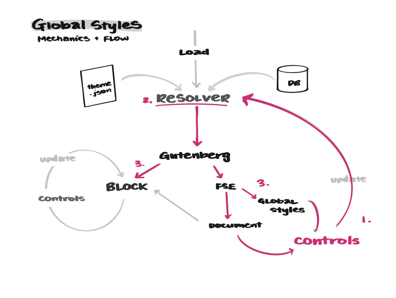 gs-controls-3