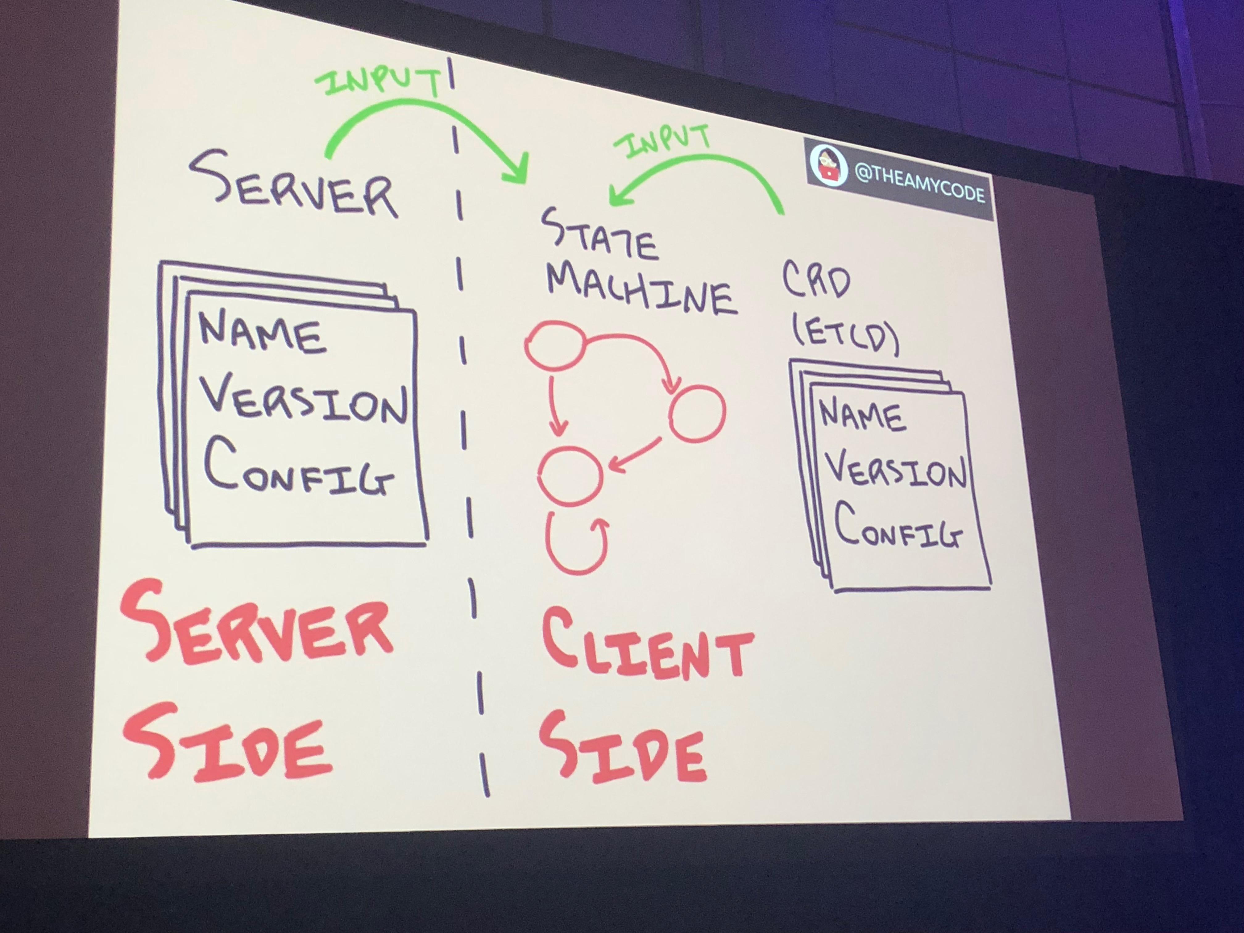 Server side / client side