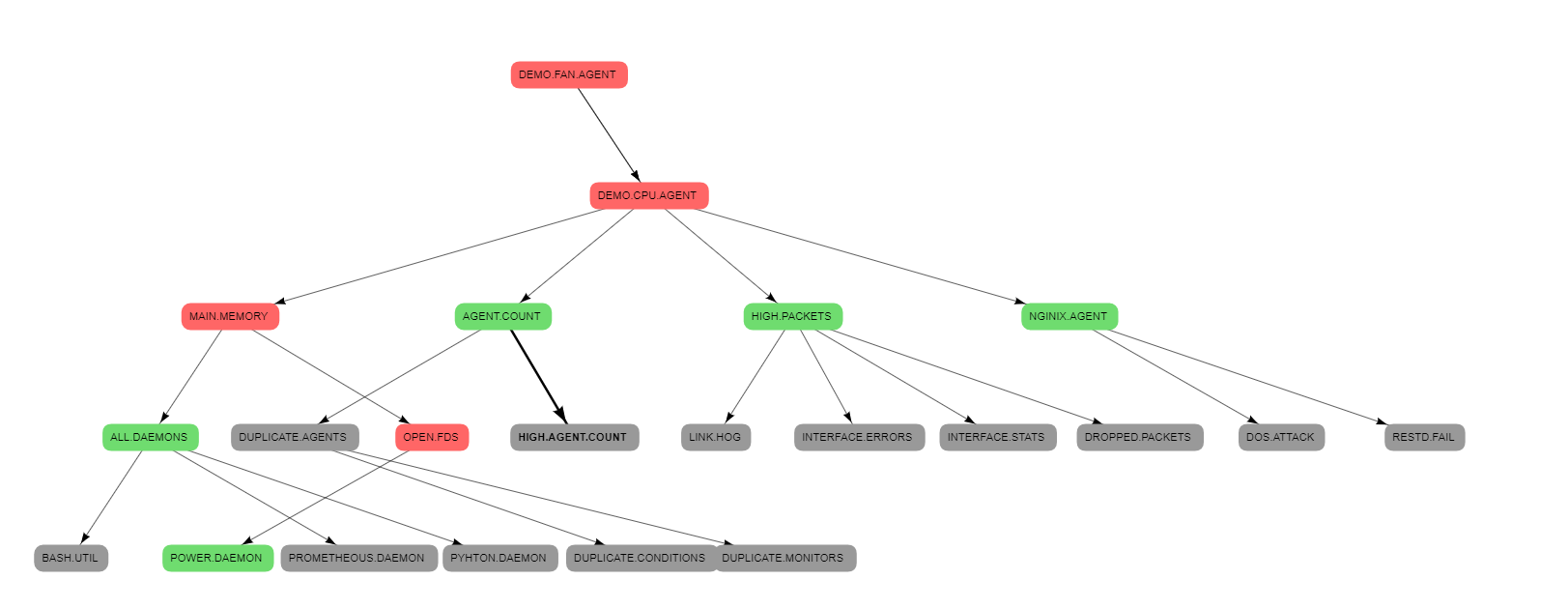 Grouping nested nodes together · Issue #3293 · almende/vis · GitHub