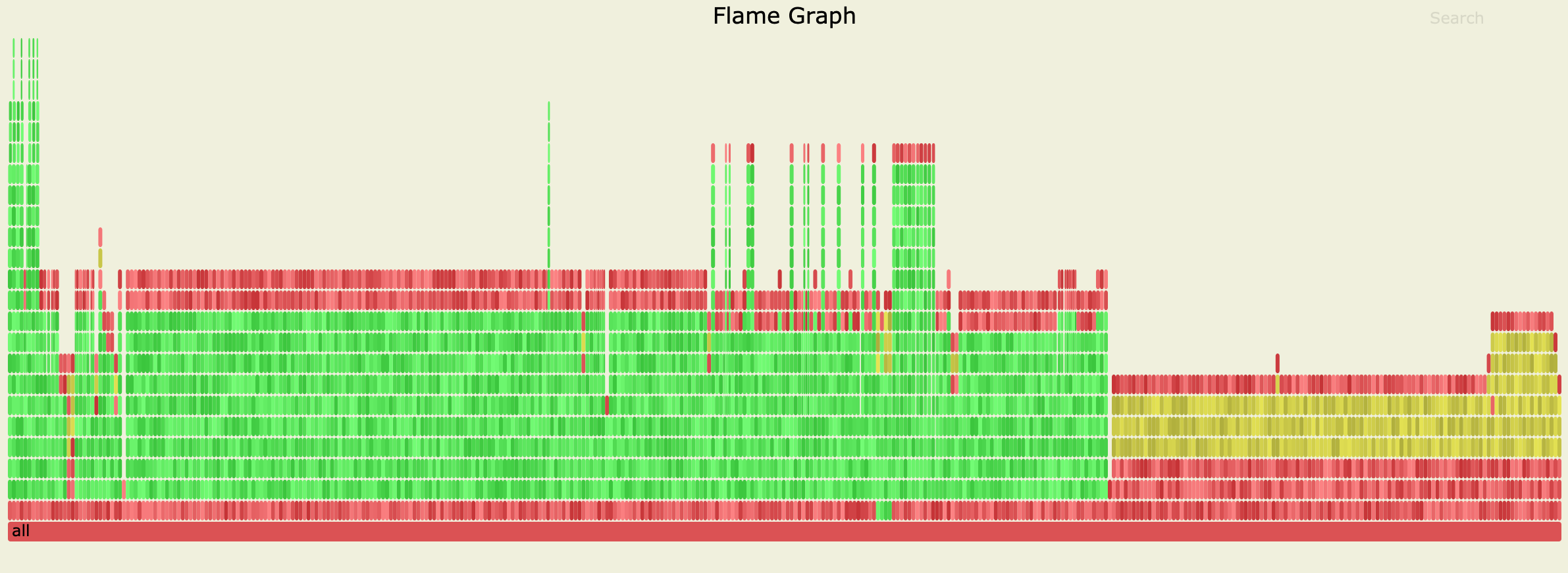 Performance issue on Unnest operator · Issue #563