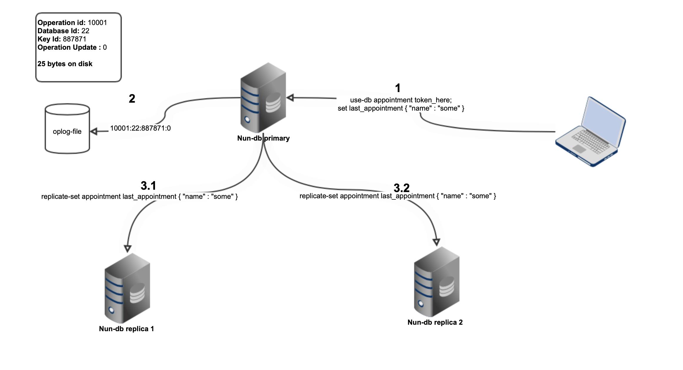 Nun-Db Sync model