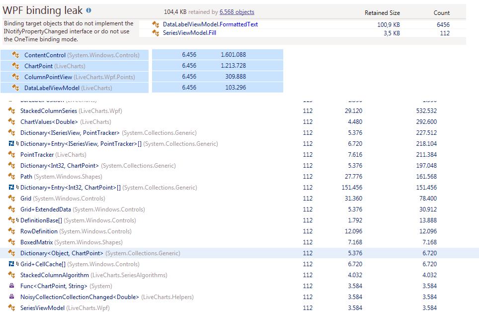 Memoryleak / WPF Binding leak  · Issue #765 · Live-Charts
