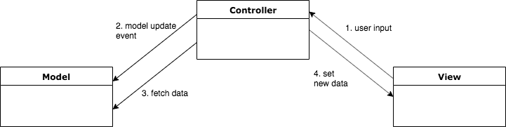 MVC 變形範例 (此變形又稱 Model2)