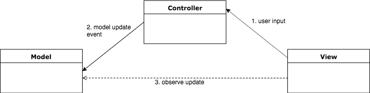 MVC 變形範例