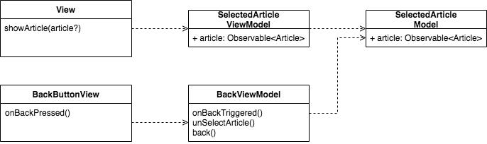 MVVM two scenarios