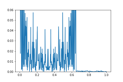 Surge fft() and numpy fft fft() seem to produce different results