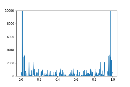 Surge fft() and numpy fft fft() seem to produce different