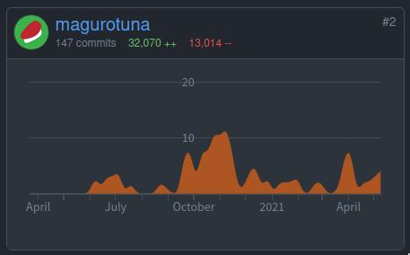 graph of contribution to denoland/deno_lint