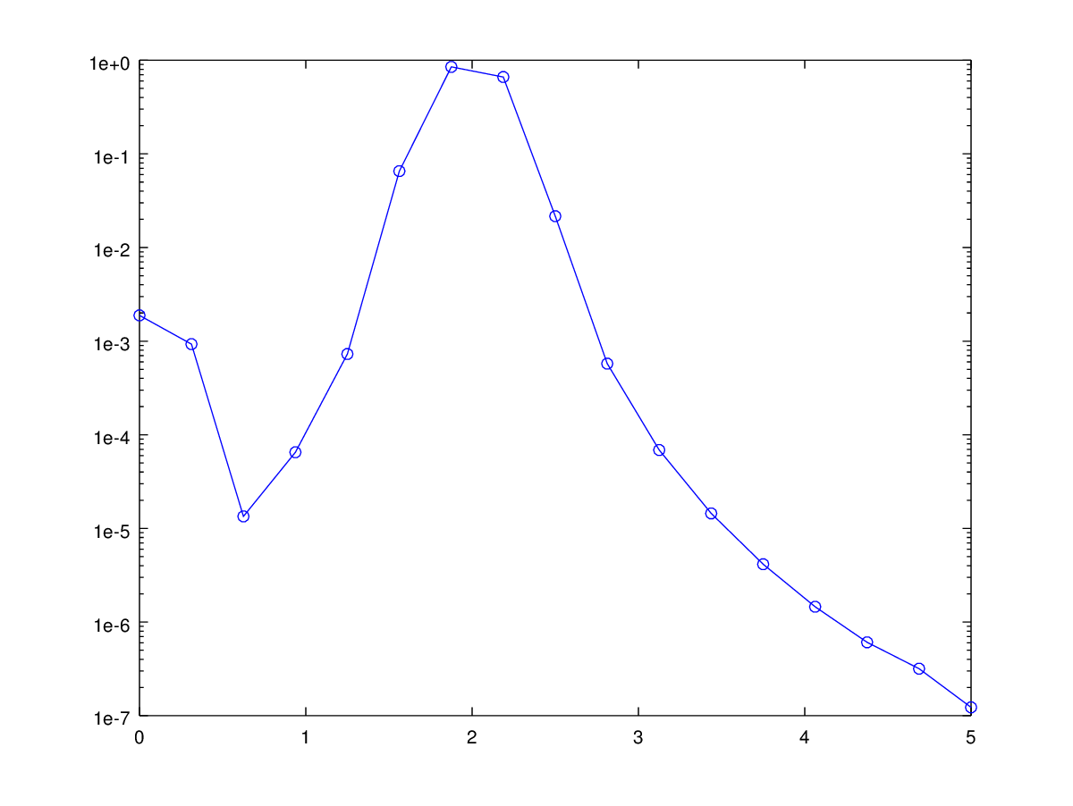 welch method unexpected results for low frequency · Issue