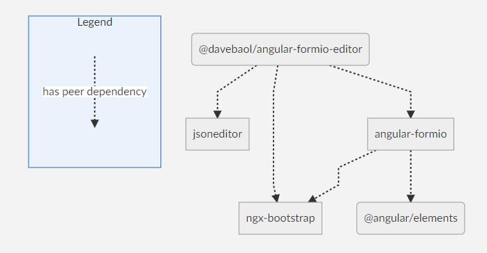 Peer dependencies graph