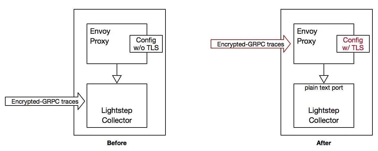 Envoy OOM problem with TLS · Issue #3592 · envoyproxy/envoy
