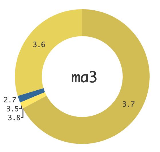 Python version usage