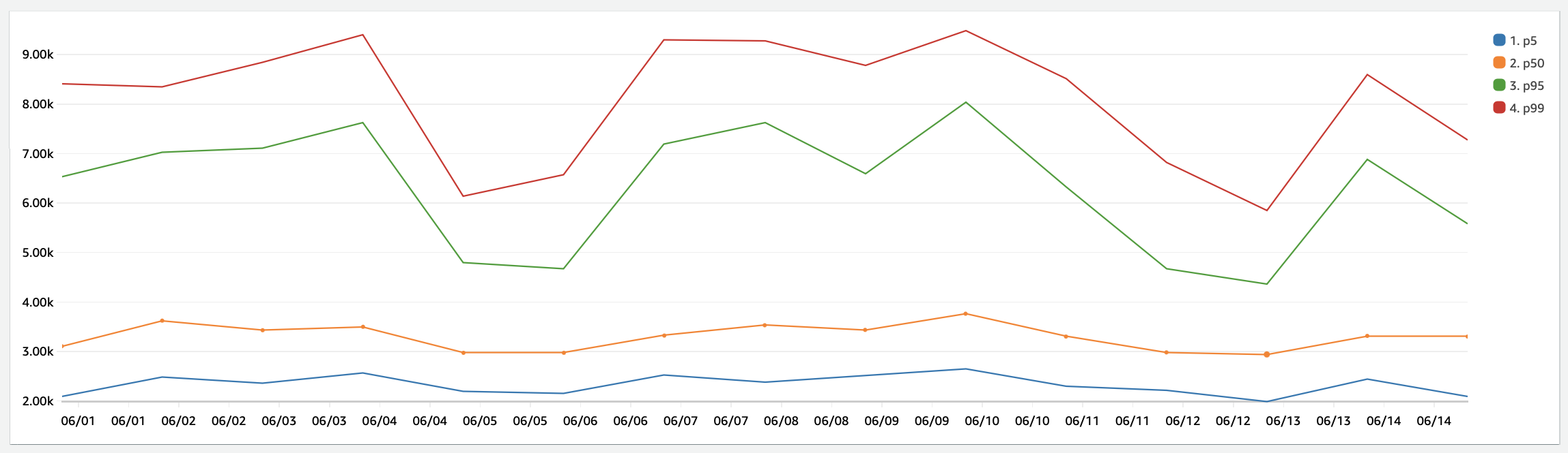 Rails cold start data from CloudWatch Insights. Shows percentiles for p5, p50, p95, and p99.