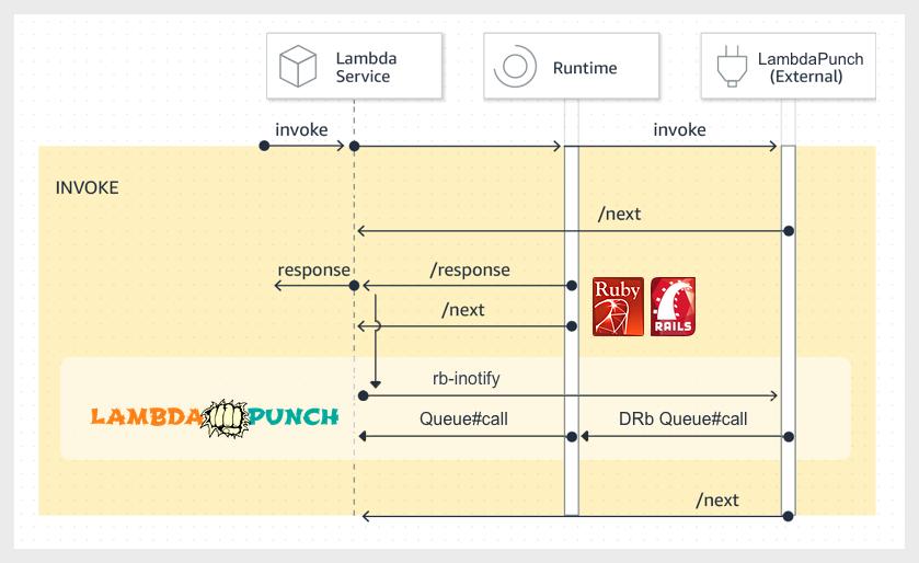 AWS Lambda Extensions with LambdaPunch async job queue processing.