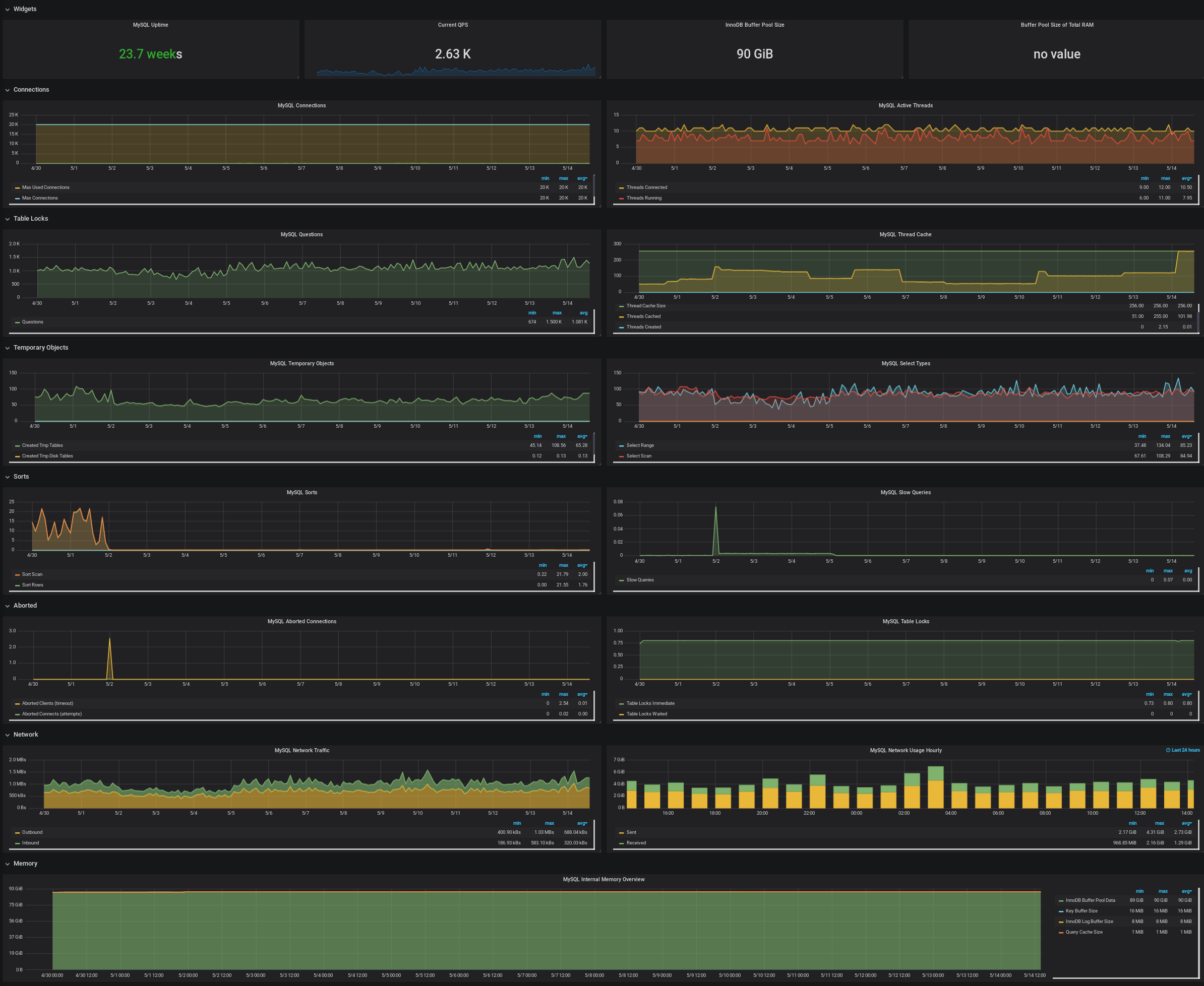 Investigate sequencer init tree latency · Issue #1188