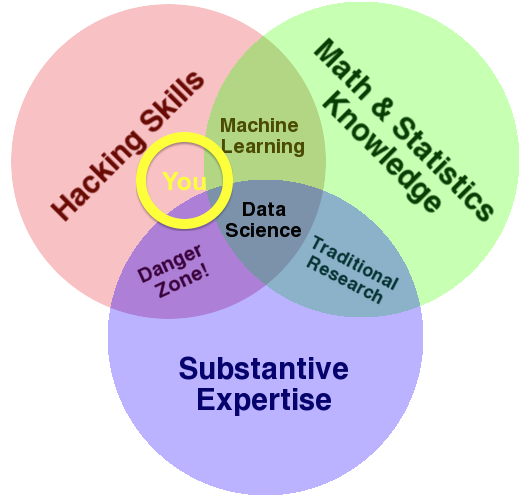 Drew Conway's Data Science Venn Diagram, modified slightly