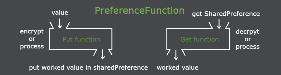 preferencefunction