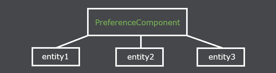 preferencecomponent