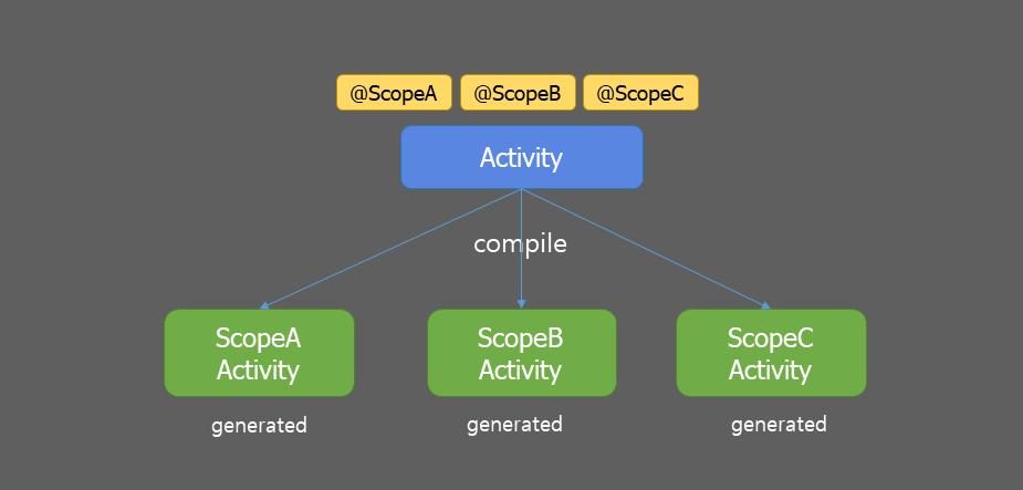 methodscope_android