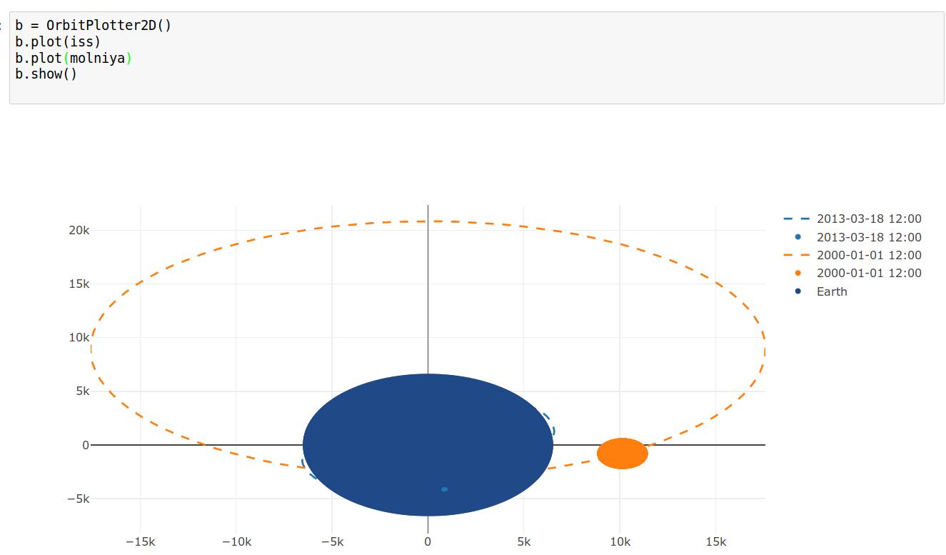 OrbitPlotter2D plots don't respect aspect ratio of circles · Issue