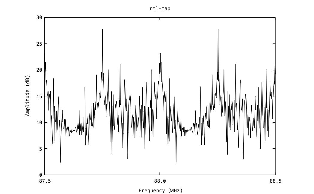 fft graph